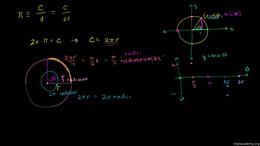 Long live Tau : Tau versus Pi Volume Basic trigonometric ratios series by Sal Khan