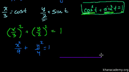 Parametric equations : Parametric Equati... Volume Trigonometry and precalculus series by Sal Khan