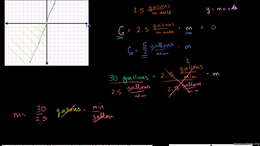 Direct and inverse variation : Direct Va... Volume Algebra series by Sal Khan