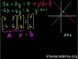 Inverting matrices : Matrices to solve a... Volume Algebra series by Sal Khan