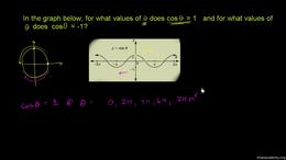 Graphs of trig functions : Example: Grap... Volume Basic trigonometric ratios series by Sal Khan