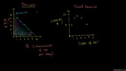 Monopoly : Monopolist Optimizing Price (... Volume Microeconomics series by Sal Khan