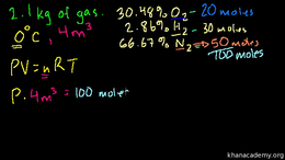Ideal gas laws : Partial Pressure Volume Science & Economics series by Sal Khan