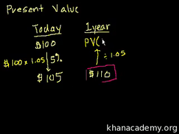 Present value : Introduction to Present ... Volume Finance and capital markets series by Sal Khan