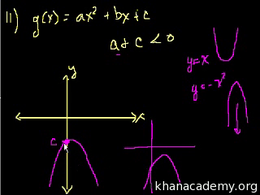 SAT Math : SAT Prep: Test 2 Section 9 Pa... by Sal Khan