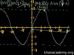 Graphs of trig functions : Graphing trig... Volume Basic trigonometric ratios series by Sal Khan