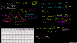 Hypothesis testing with two samples : Cl... Volume Probability and statistics series by Sal Khan